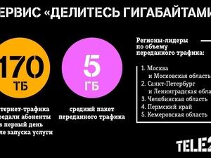 За один день абоненты Tele2 подарили 170 Тб интернет-трафика