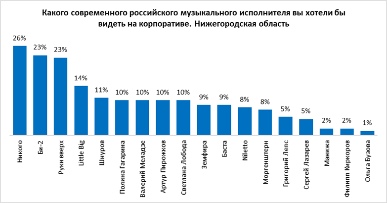 Ольгу Бузову хотят видеть на корпоративе только 1% нижегородских работников - фото 2